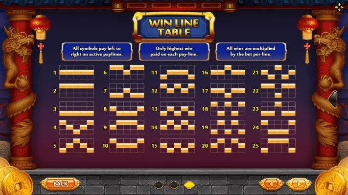 รูปแบบการเล่นของ เกมSupreme Caishen